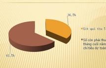 Ngành Hải quan thu ngân sách 123.484 tỷ đồng