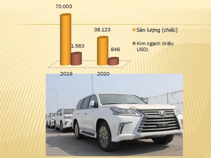 Chỉ nhập khẩu hơn 1.300 ô tô nguyên chiếc trong nửa đầu tháng 6