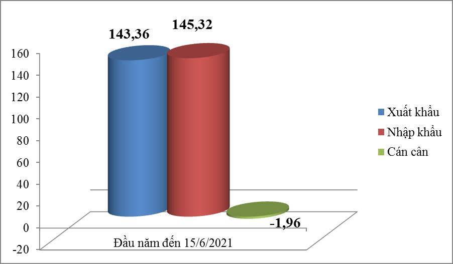 Xuất nhập khẩu đạt gần 290 tỷ USD, nhập siêu gần 2 tỷ USD