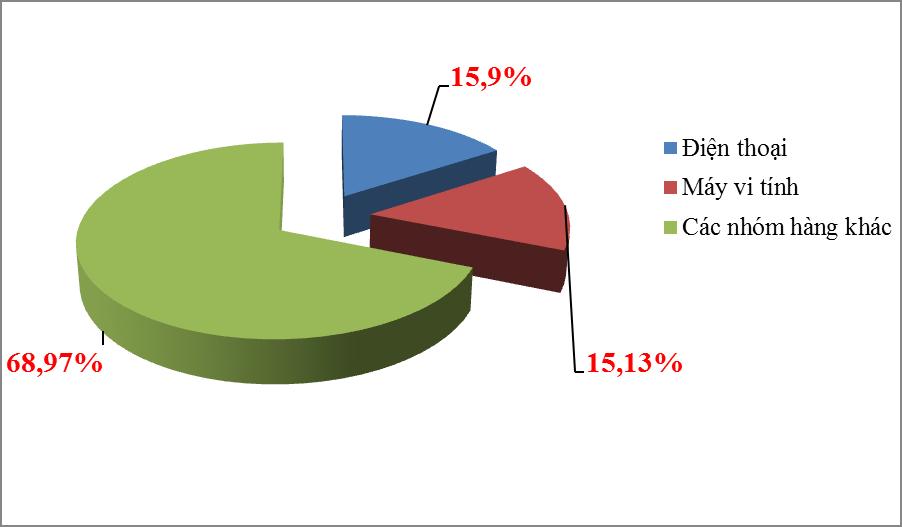 Xuất khẩu điện thoại và máy vi tính cùng cán mốc 20 tỷ USD