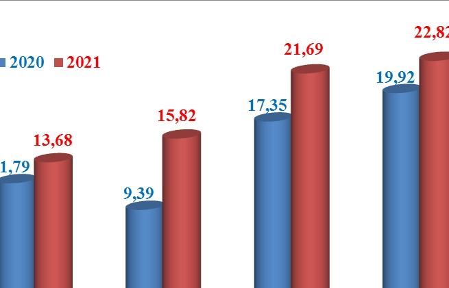 Xuất khẩu máy móc, thiết bị tăng hơn 6 tỷ USD