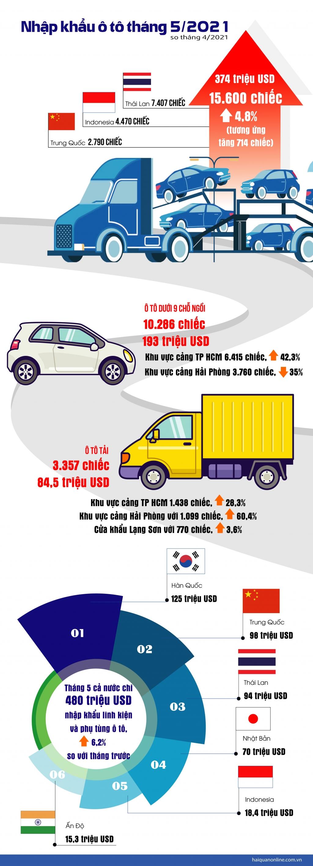 Infographics: Kim ngạch nhập khẩu ô tô và linh kiện trong tháng 5