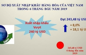 Infographics: 243 tỷ USD xuất nhập khẩu 6 tháng đầu năm