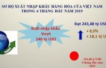 infographics 243 ty usd xuat nhap khau 6 thang dau nam