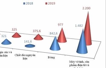 Nhập khẩu từ Hoa Kỳ tăng mạnh gần 1 tỷ USD