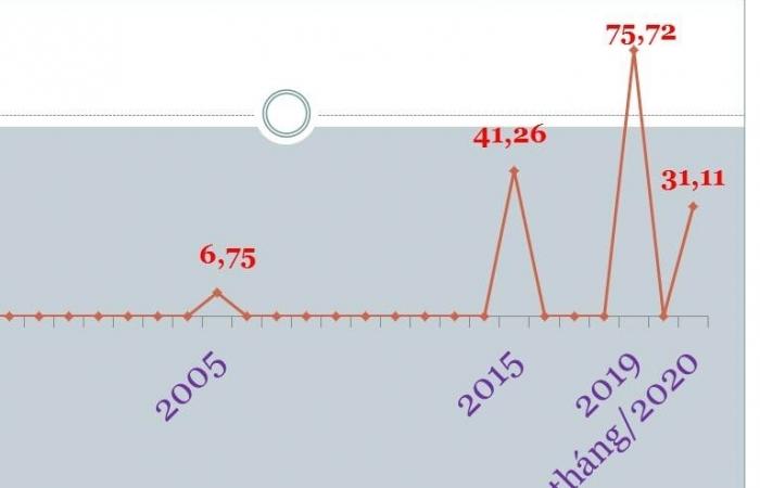 Thương mại Việt-Mỹ tăng gần 170 lần sau 25 năm