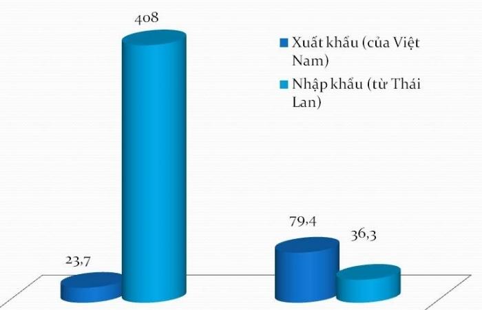 Bất ngờ xuất khẩu rau quả sang Thái Lan tăng 230%