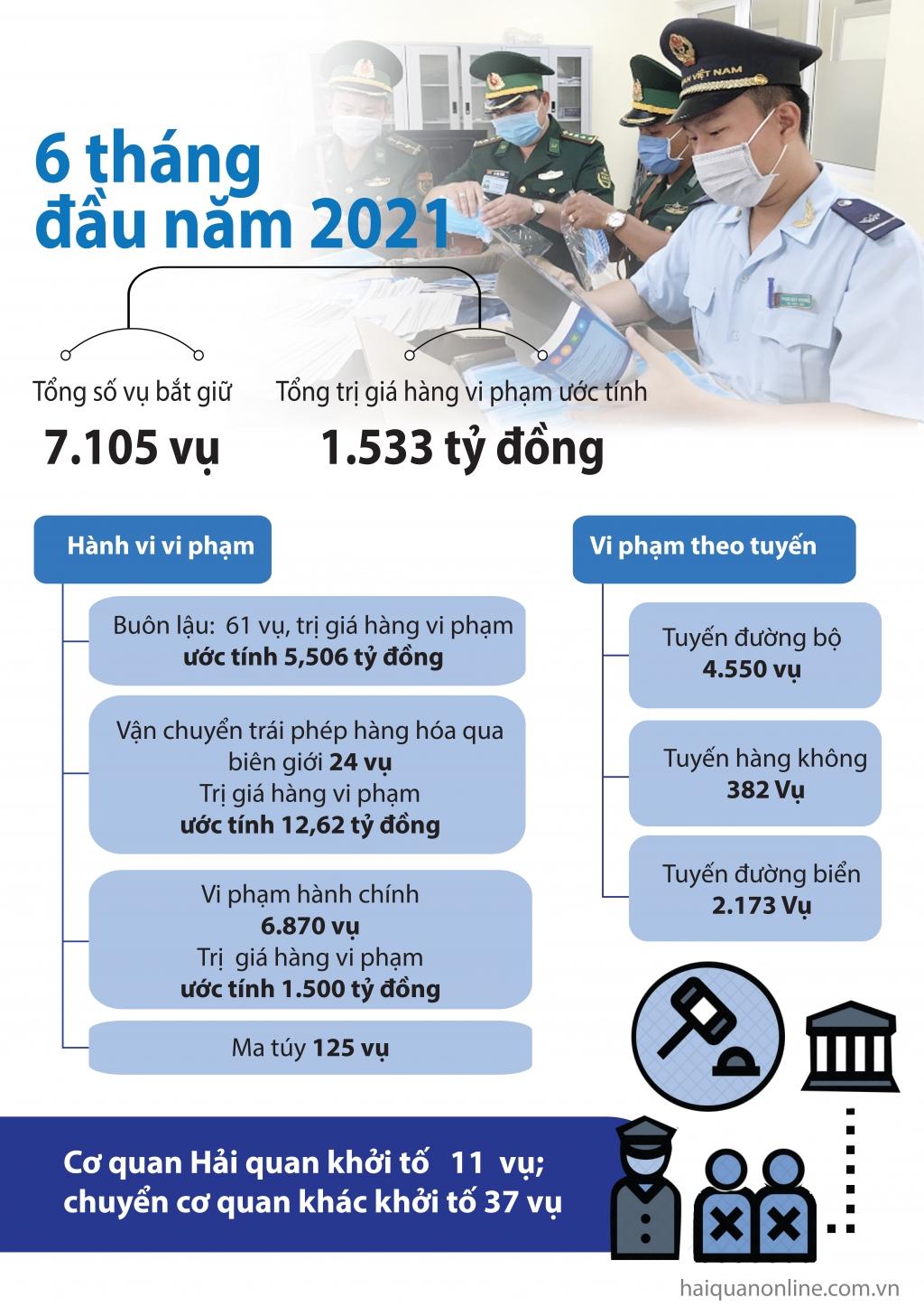 Infographics: Nét nổi bật về xử lý vi phạm trong lĩnh vực hải quan 6 tháng đầu năm