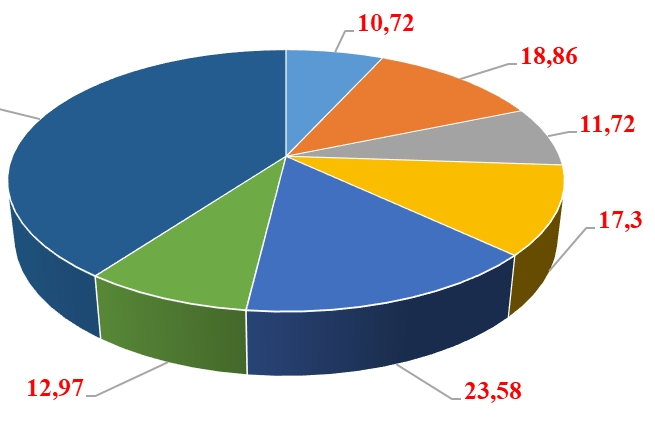 Hải Phòng, Đồng Nai bứt phá vào Top xuất khẩu 10 tỷ USD