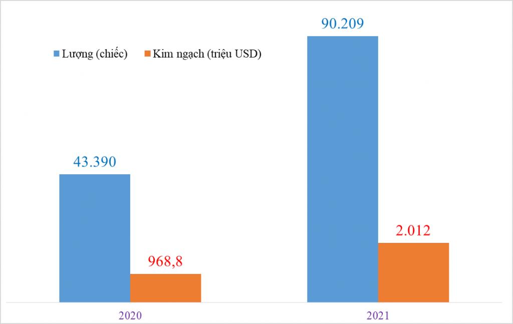 Nhập khẩu hơn 90.000 ô tô nguyên chiếc, tăng trên 100%