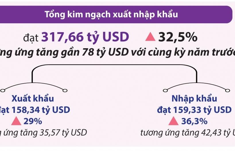 Infographics:Tổng quan xuất nhập khẩu 6 tháng đầu năm