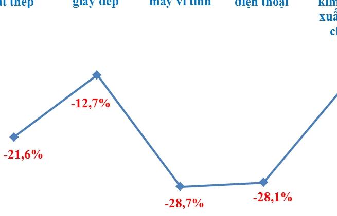 Loạt nhóm hàng xuất khẩu chủ lực giảm tốc nửa đầu tháng 7