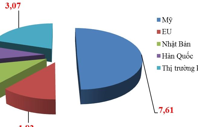Mỹ chiếm 50% kim ngạch xuất khẩu dệt may của Việt Nam