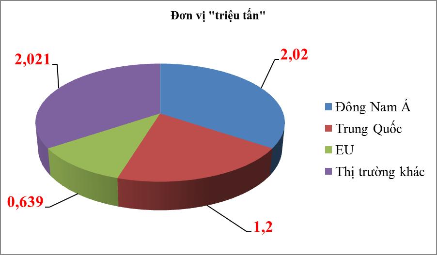 Kim ngạch xuất khẩu sắt thép tăng 123%