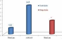 Nhập khẩu hàng Thái Lan: Từ rau quả đến ô tô