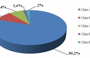 Hơn 80% kim ngạch nhập khẩu của Việt Nam đến từ châu Á
