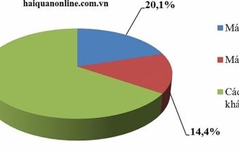 2 nhóm hàng nhập khẩu lớn nhất đạt kim ngạch hơn 53 tỷ USD