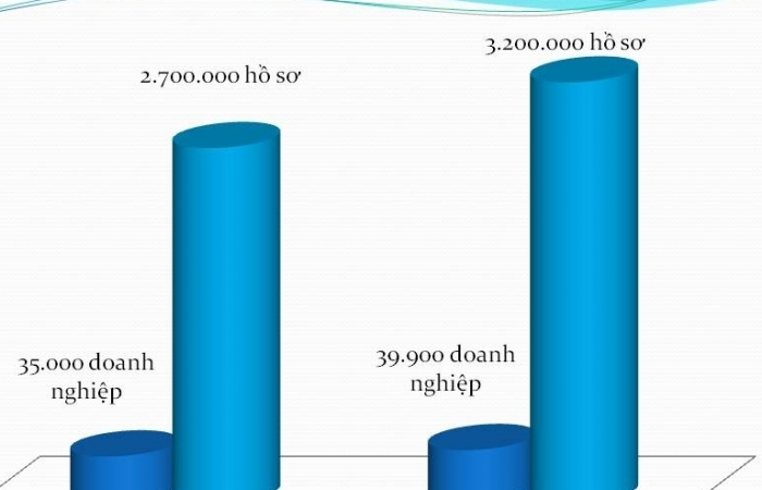 3,2 triệu hồ sơ thực hiện Cơ chế một cửa quốc gia