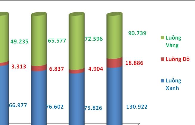 Hải quan TP HCM có gần 19.000 tờ khai luồng Đỏ, chiếm 35% toàn Ngành
