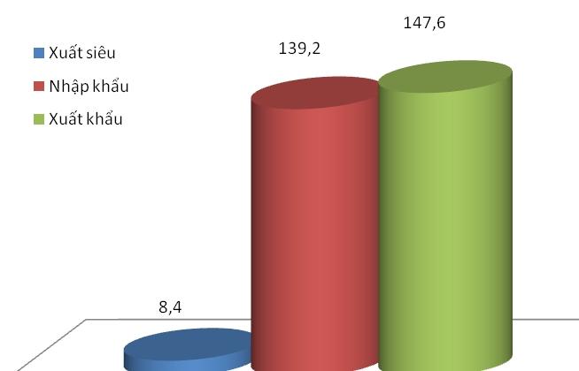 Việt Nam xuất siêu hơn 8 tỷ USD