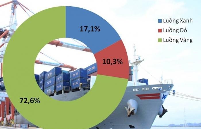 2.800 tờ khai luồng Đỏ một tháng tại 4 đơn vị hải quan cửa khẩu ở Hải Phòng