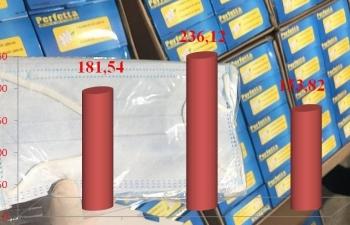 Dịch Covid-19 bùng phát trở lại, xuất khẩu khẩu trang y tế giảm 82 triệu chiếc