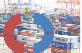 Xuất nhập khẩu hơn 25 tỷ USD trong nửa tháng, nhiều nhóm tăng đột biến