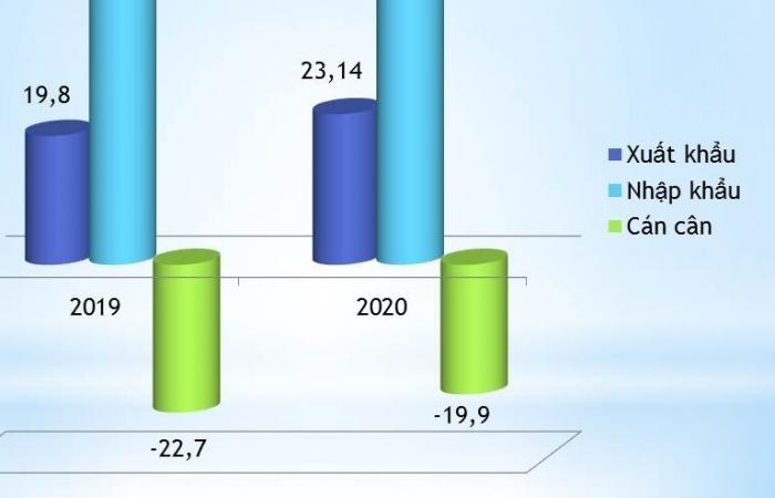 Nhập siêu từ Trung Quốc giảm gần 3 tỷ USD