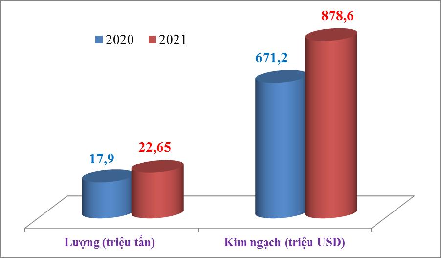 Xuất khẩu xi măng và clinker tăng gần 5 triệu tấn