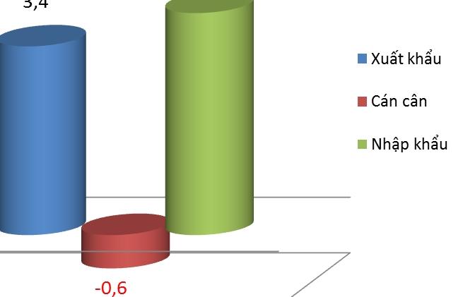 Xuất khẩu máy móc sang Ấn Độ tăng hơn 60%