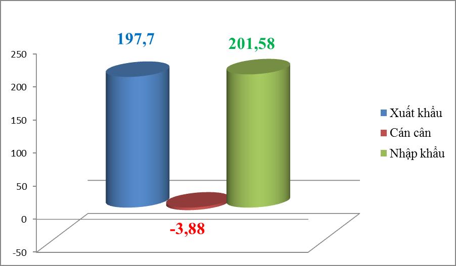 """Xuất nhập khẩu """"bay hơi"""" hơn 5 tỷ USD trong nửa đầu tháng 8"""