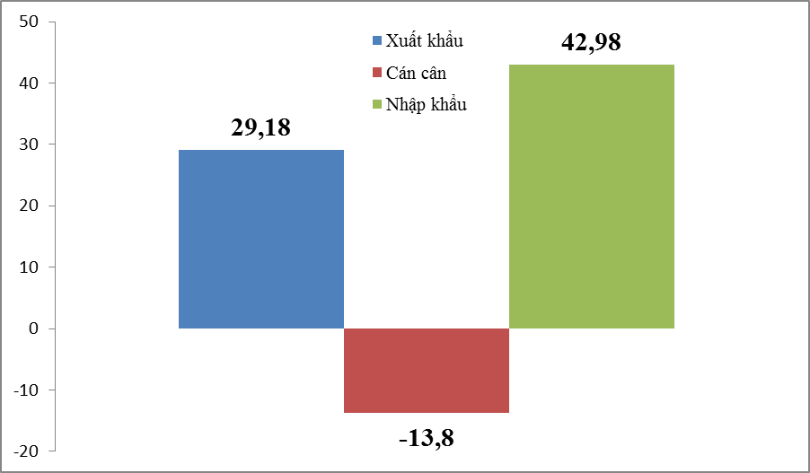 Nhóm hàng xuất nhập khẩu đầu tiên đạt hơn 40 tỷ USD