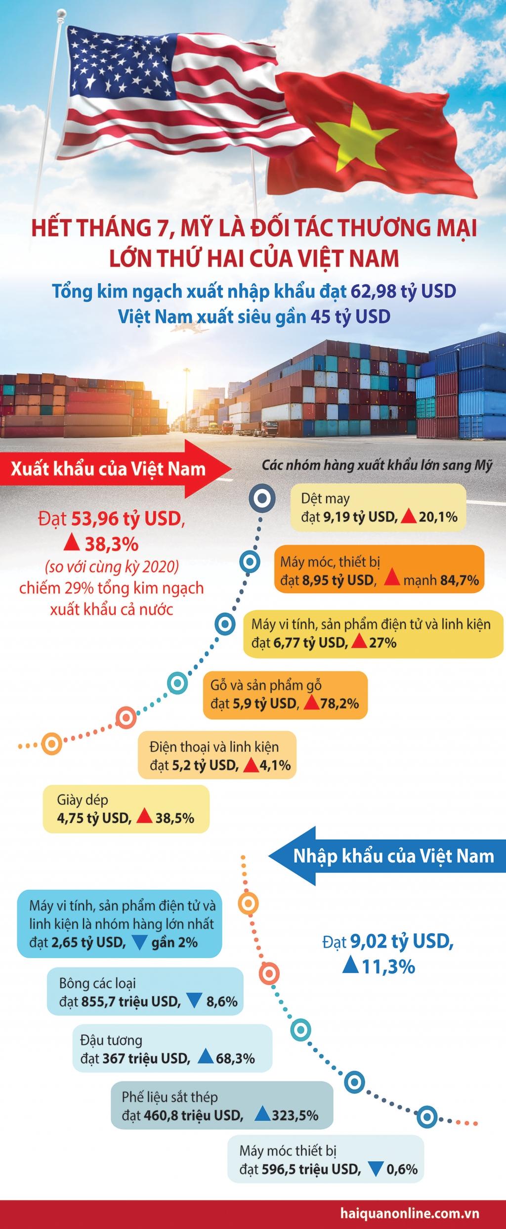 Infographics: Tổng quan thương mại Việt Nam- Mỹ trong 7 tháng đầu năm