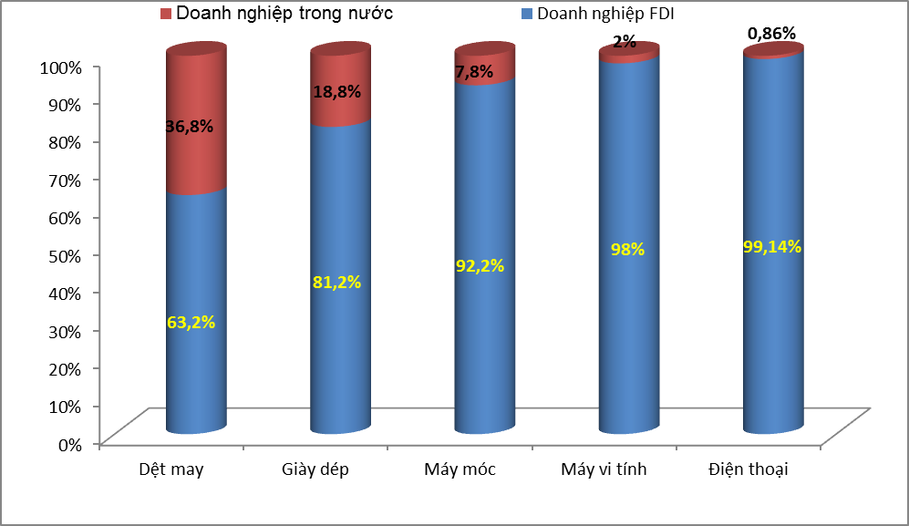 99% kim ngạch xuất khẩu điện thoại là từ doanh nghiệp FDI