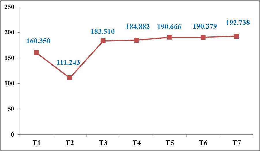 Tờ khai xuất nhập khẩu tại Hải quan Hải Phòng tăng hơn 21% trong tháng 7