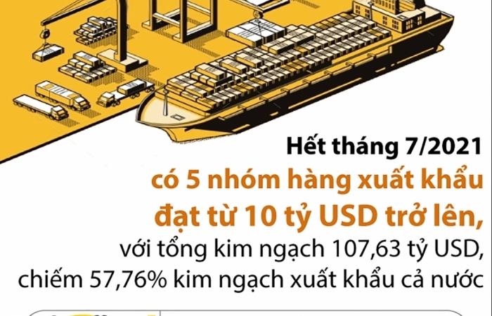 Infographics: 5 nhóm hàng xuất khẩu