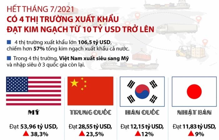 Infographics: 4 thị trường xuất khẩu