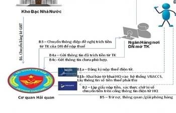 Hải quan nâng cấp cổng thanh toán điện tử