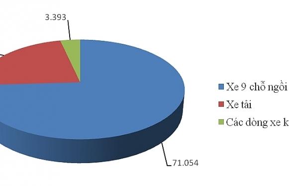 Chi gần 50.000 tỷ đồng nhập khẩuô tô