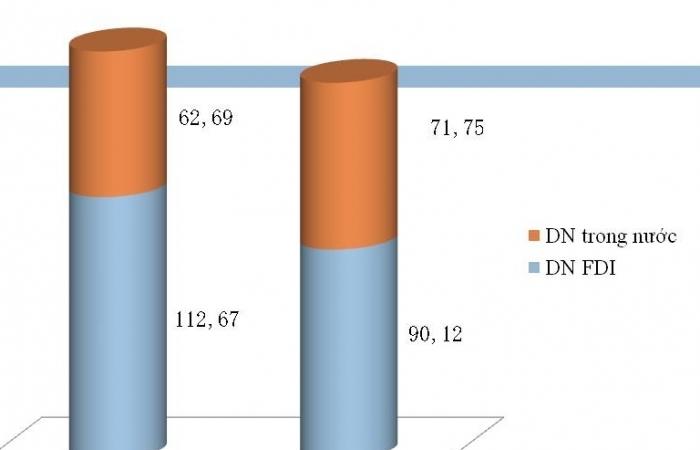 Nhiều nhóm hàng xuất khẩu tăng mạnh nửa cuối tháng 8