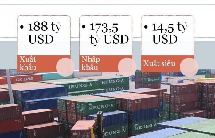 Xuất nhập khẩu đạt 361,5 tỷ USD, xuất siêu tiếp tục lập mốc mới