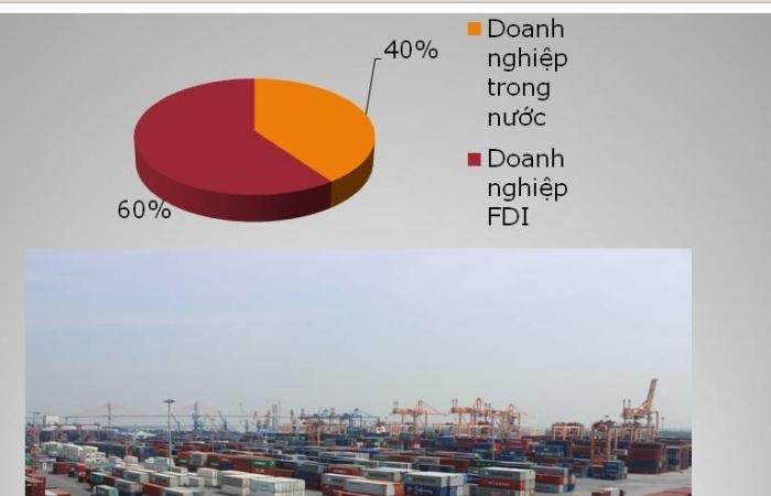 Tăng 13 tỷ USD, doanh nghiệp Việt làm trụ đỡ cho xuất nhập khẩu