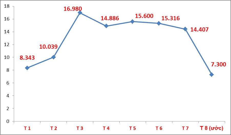 Tháng 8: Ô tô nhập khẩu thấp kỷ lục