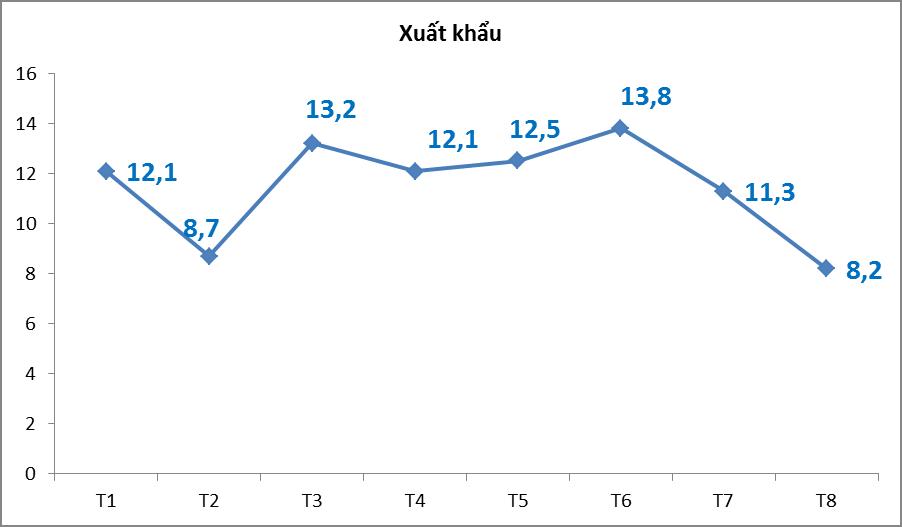 Xuất nhập khẩu qua Hải quan các tỉnh thành phía Nam giảm gần 6 tỷ USD