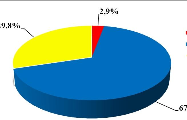 1 tháng có 23.000 tờ khai luồng vàng và đỏ tại hải quan cửa khẩu Hải Phòng