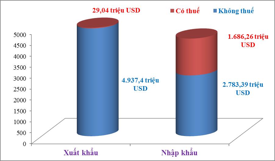Hải quan Hải Phòng thông quan lượng hàng hóa hơn 9 tỷ USD trong tháng 8