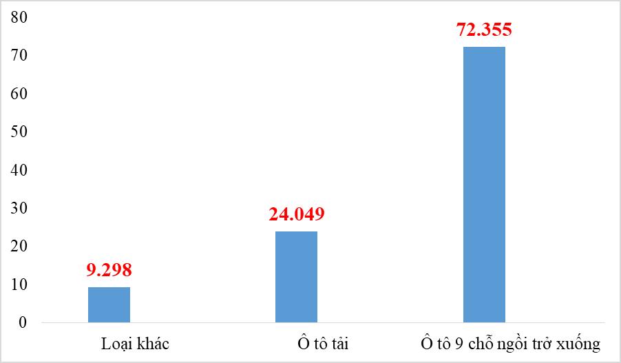 Nhập khẩu hơn 10.000 ô tô nguyên chiếc trong tháng 8