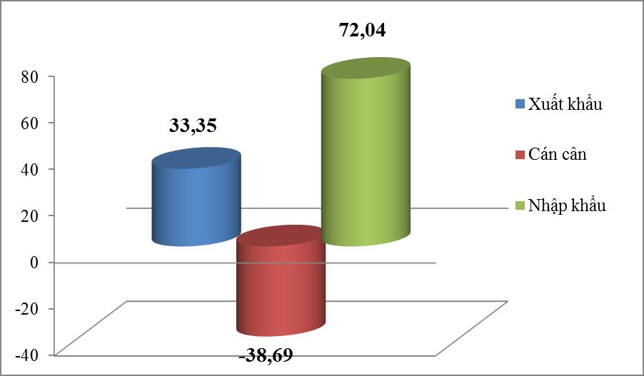 Xuất nhập khẩu với Trung Quốc cán mốc 100 tỷ USD