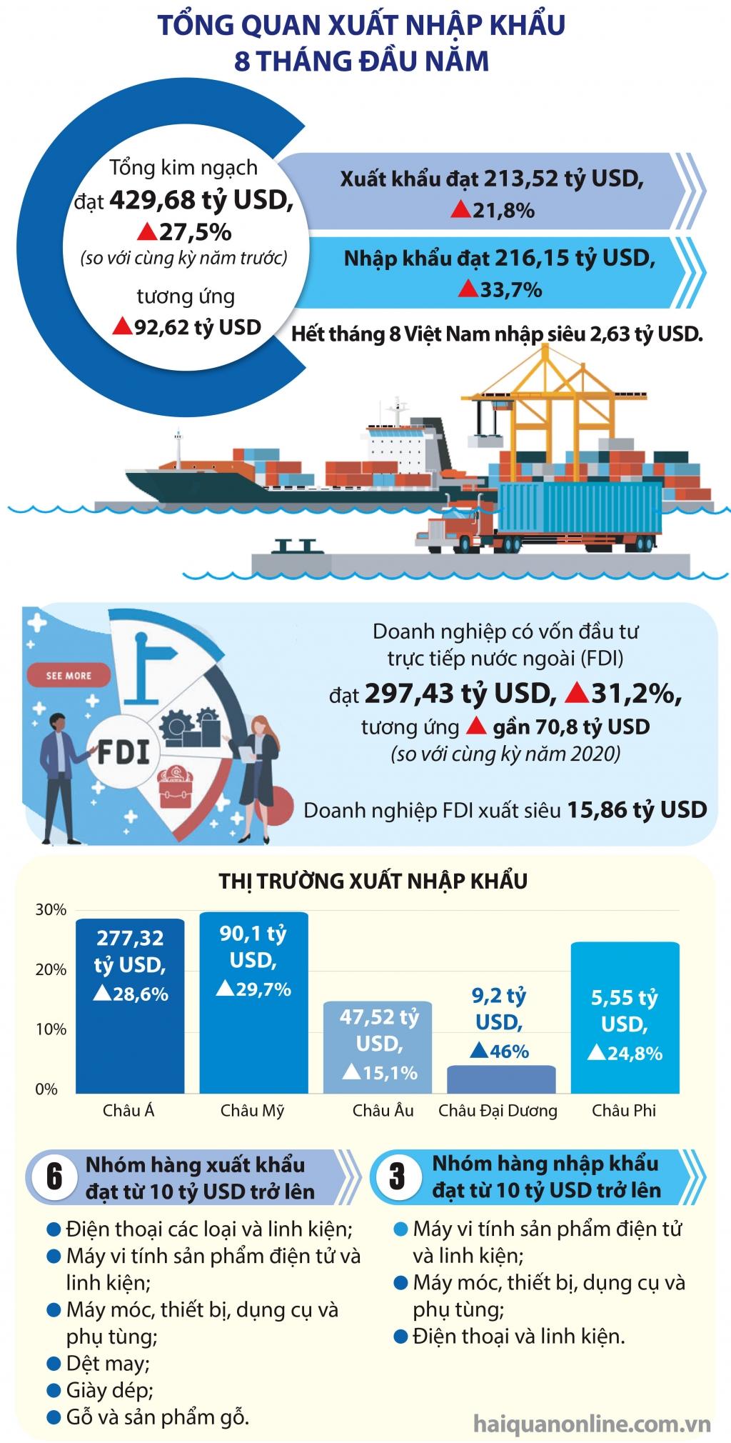 Infographics: Tổng quan xuất nhập khẩu 8 tháng đầu năm 2021