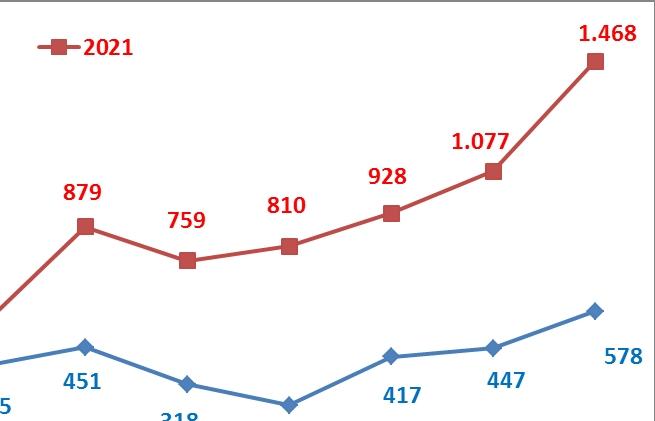 Xuất khẩu sắt thép đạt hơn 7 tỷ USD, tăng trưởng 3 con số